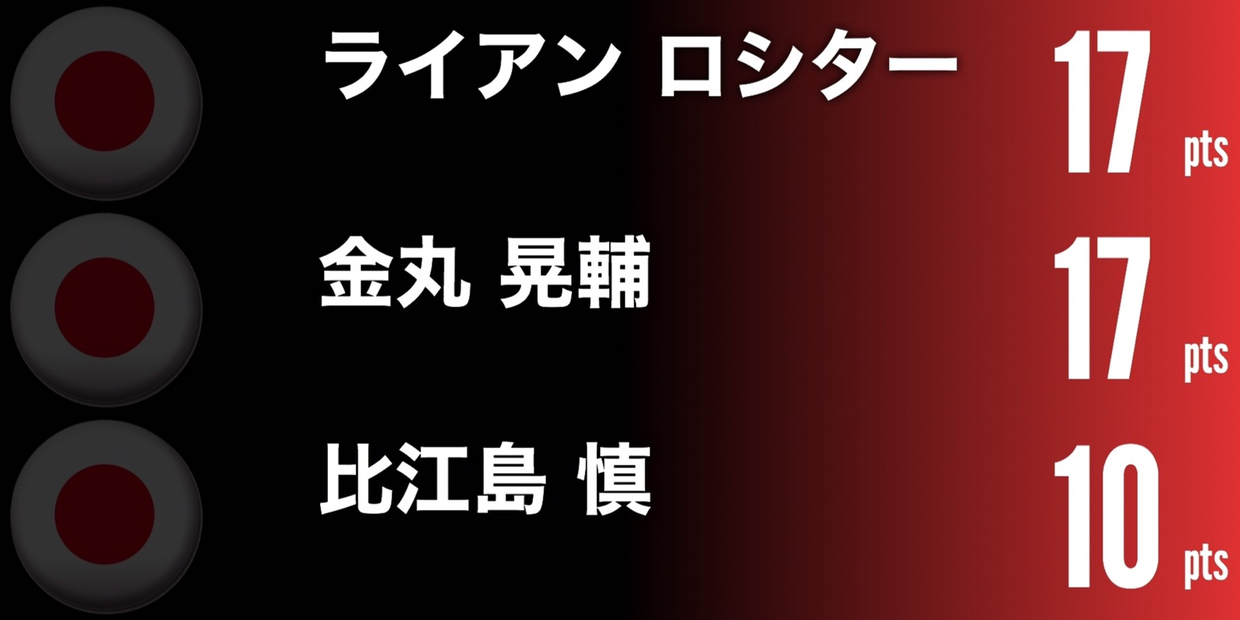 台湾戦の日本代表得点ランキング